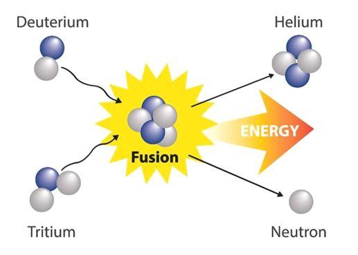 핵융합 과정